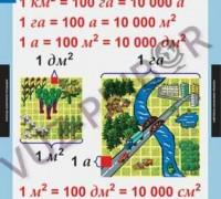 """Комплект """"Математические таблицы для начальной школы"""