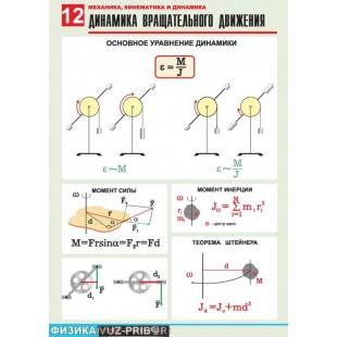 Комплект таблиц Механика-2