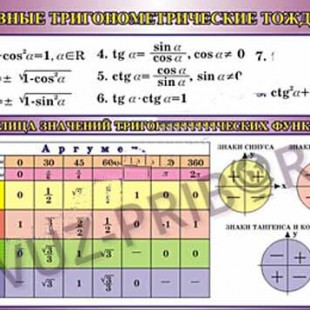 Основные тригонометрические тождества