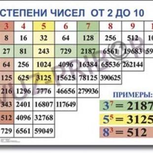 Степени чисел от 2 до 10