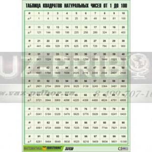 Таблица квадратов натуральных чисел от 1 до 100