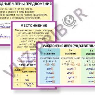 комплект таблиц Русский язык 4 класс