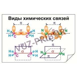 Виды химических связей