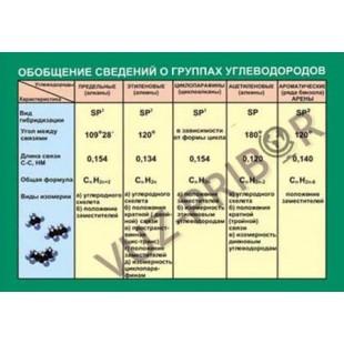 """Таблица """"Обобщение сведений о группах углеводоров"""""""