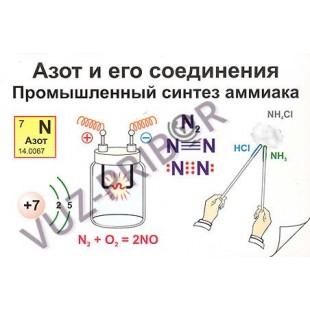 Азот и его соединения. Промышленный синтез аммиака