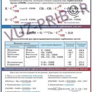 Получение, свойства и применение одноосновных карбоновых кислот